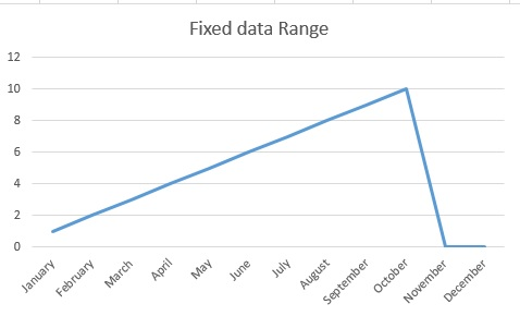 Excel graph dynamic data range 06