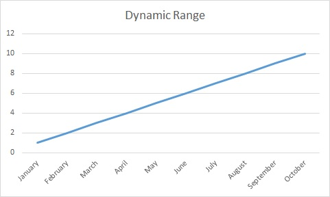 excel_dynamic_chart_1