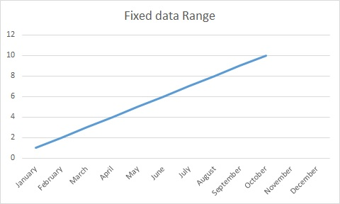 excel_dynamic_chart_2