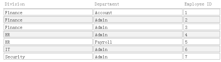 Hide null fields in access report grouping