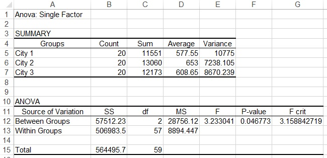 Spss excel one way anova for 1 way anova table