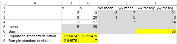 Excel CORREL Function to calculate coefficient of correlation