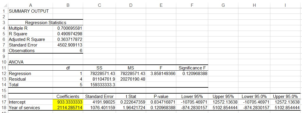 Spss Excel Linear Regression