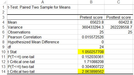 SPSS Excel Paired Samples T Test 05